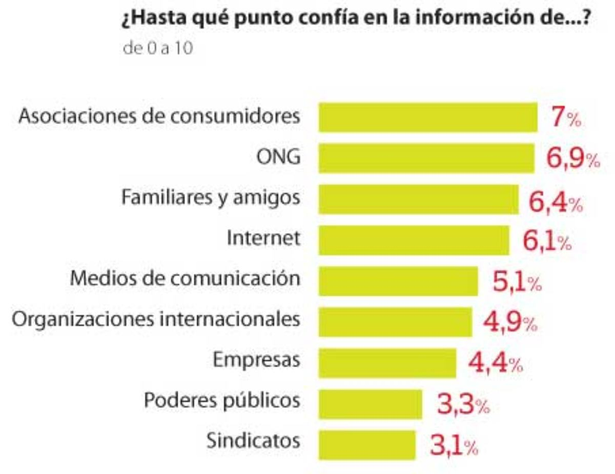 Fuentes de información en las que más confían los consumidores.