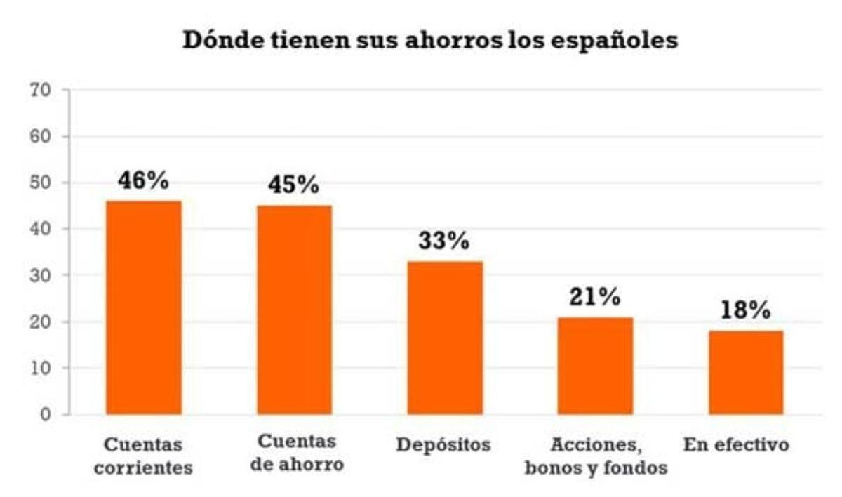 Los españoles guardan su dinero y ahorros en cuentas y depósitos, pero también en metálico.