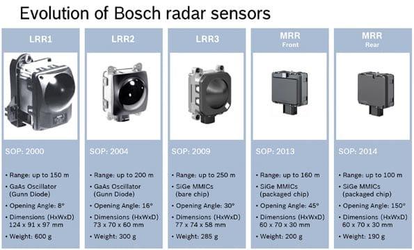 Evolución de los sensores de distancia de radar.
