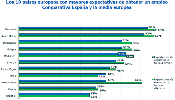 Expectativas de empleo por países de Europa.