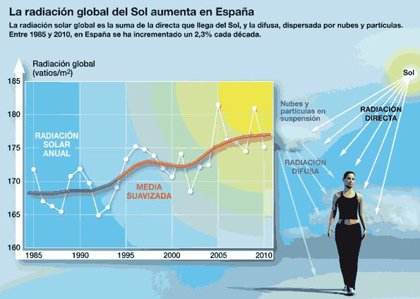 Infografía de la radiación solar en España.