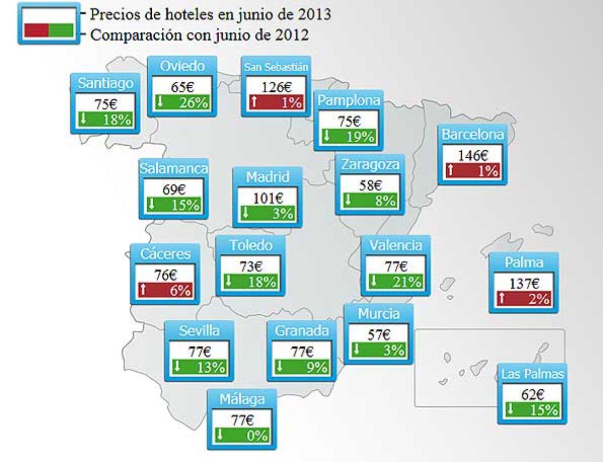 Precios de los hoteles en España en junio 2013.
