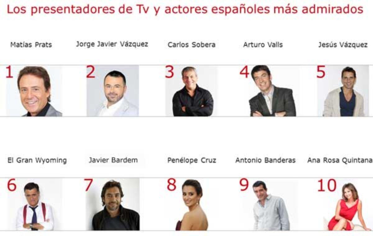 Ranking de los mejores presentadores y actores de televisión.