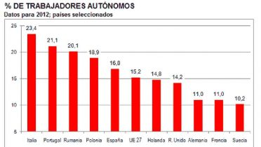 Comparativa de los trabajadores autónomos por países de Europa