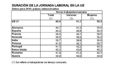 En España se trabaja tres semanas menos al año que ingleses