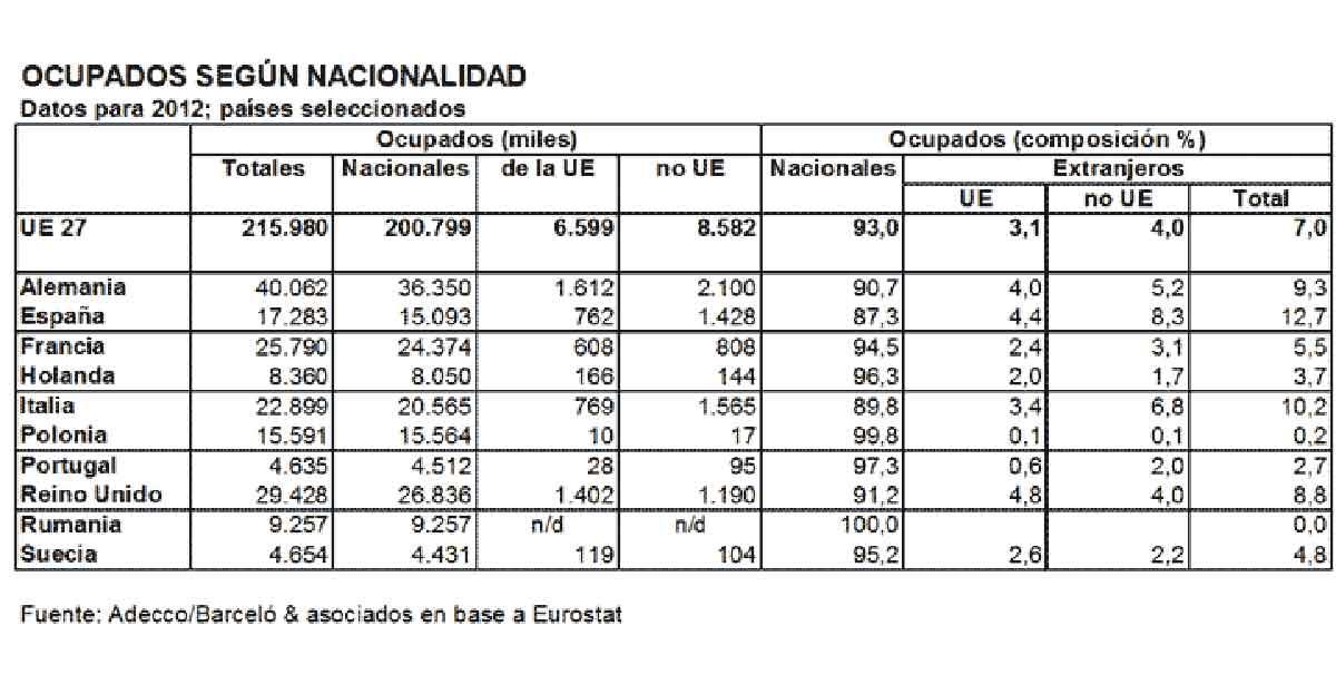 España, país que más extranjeros emplea de toda Europa