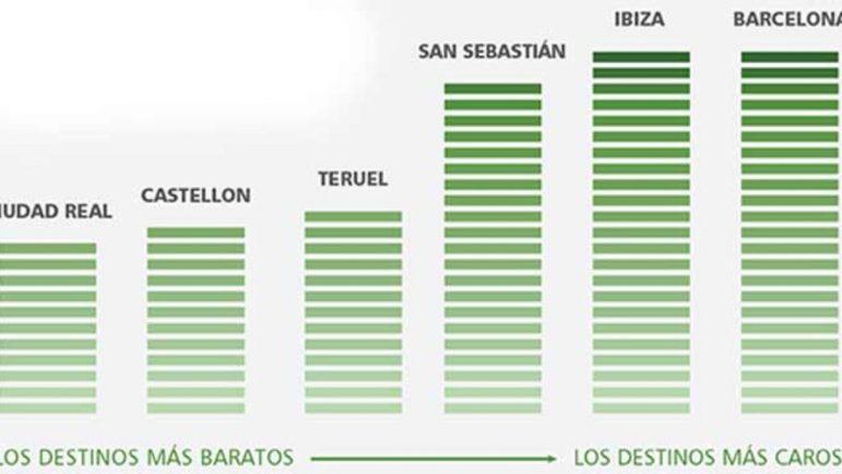 Las ciudades destino más baratas para viajar.
