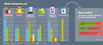Informe sobre dónde preferimos comprar diferentes productos de consumo.