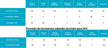 Subida salarial prevista para 2014 y la de 2013.