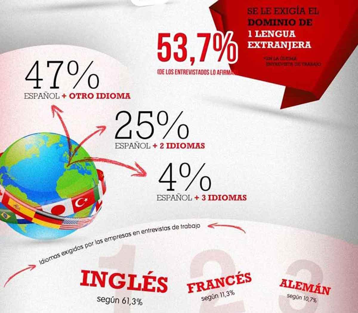 Los idiomas que se exigen en las entrevistas.