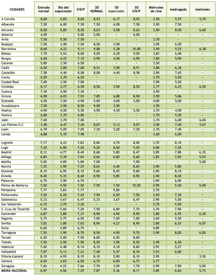Los precios de los cines en días laborables y fines de semana en las ciudades de España por provincias.