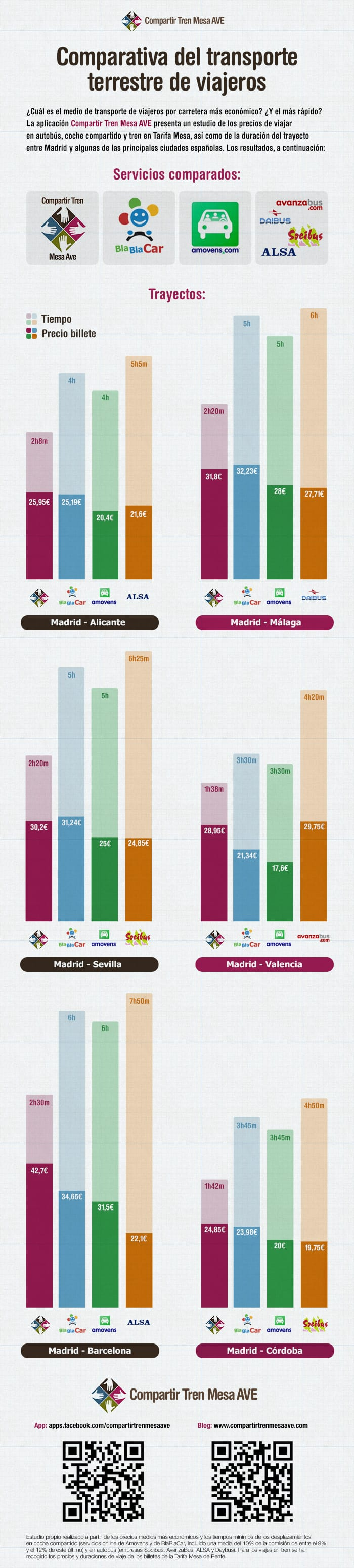 Infografía precios y tiempos de viajar en coche compartido, tren y autobús.