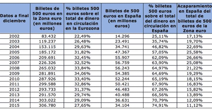 La evolución del número de billetes de 500 euros en España no para-1