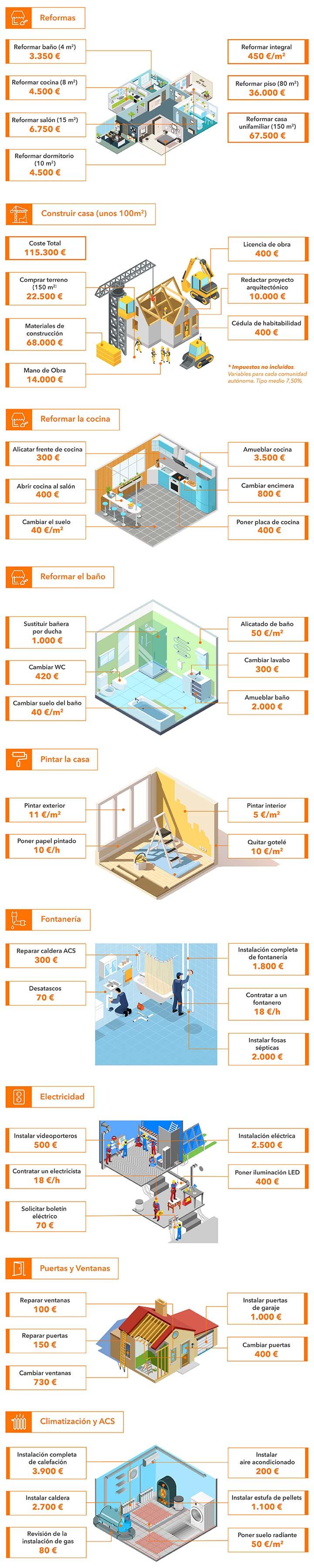 Cuánto cuesta reformar una vivienda - Guía de precios