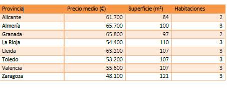 Mil pisos de 300 euros de hipoteca para pedir las ayudas for Pisos 80000 euros zaragoza