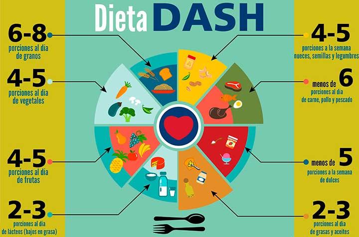 Las dietas más efectivas son la mediterránea, la DASH y la Clínica Mayo-1