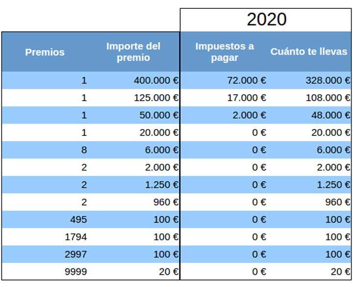 Fiscalidad premios lotería 2020