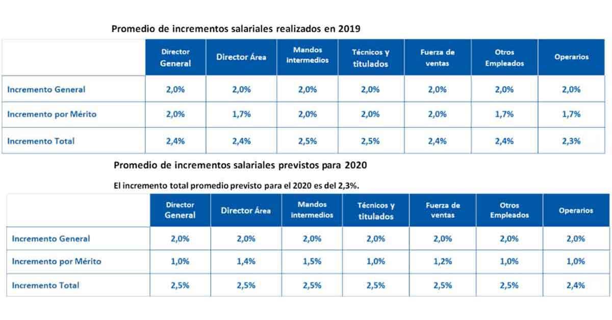 La subida salarial en 2020 será del 2,3 por ciento