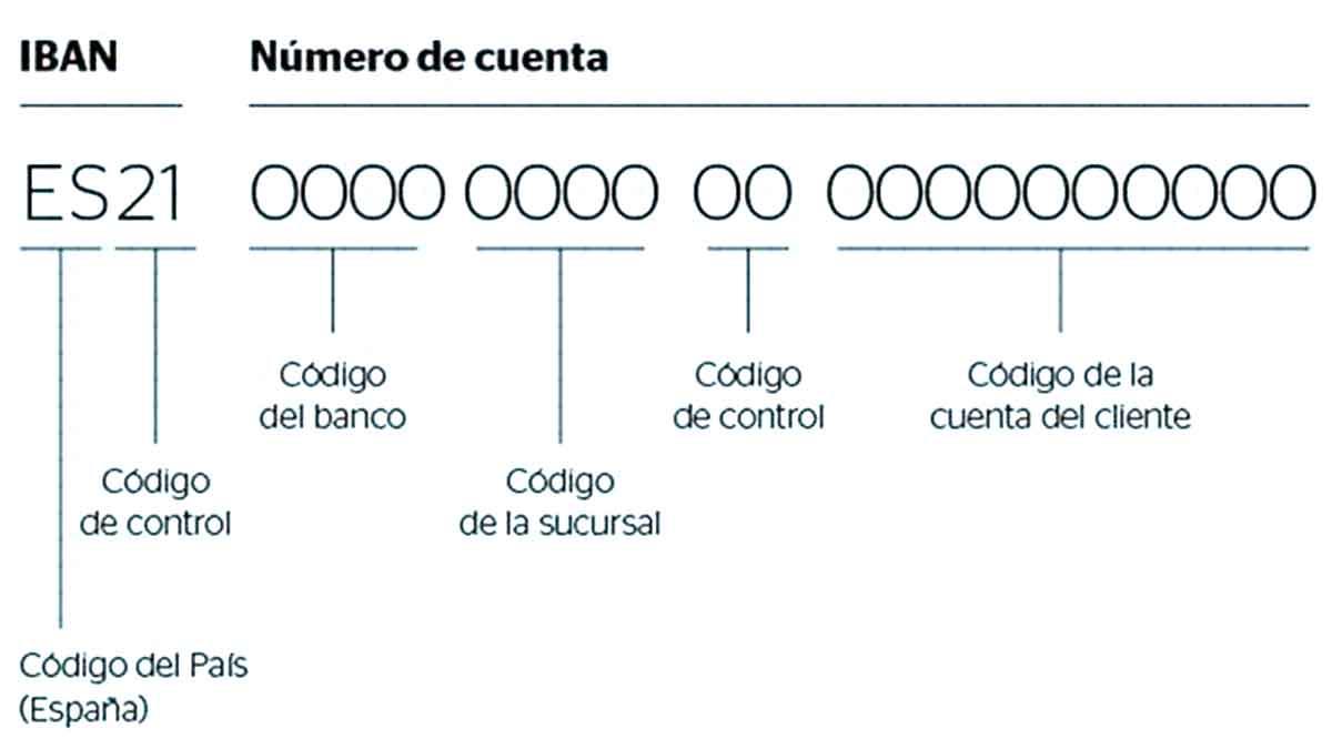 Cómo se forma el IBAN, número de cuenta