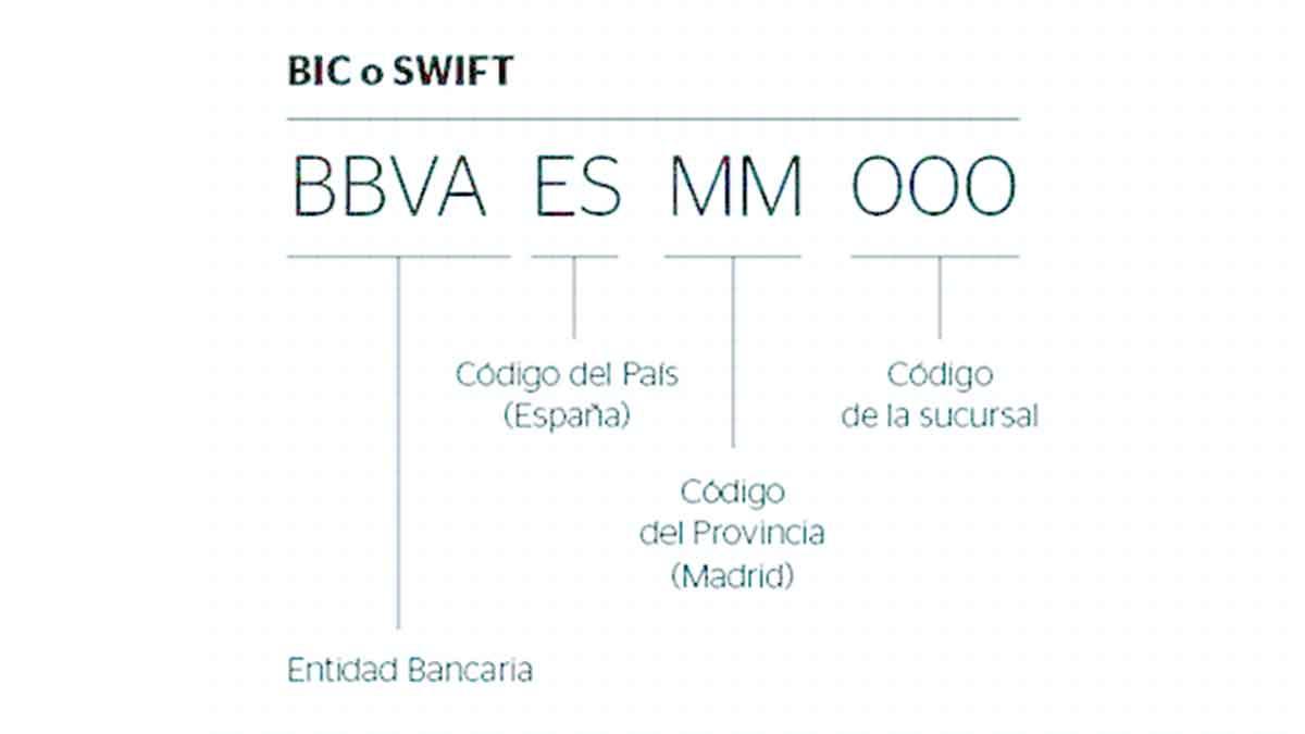 Qué es el BIC y el SWIFT