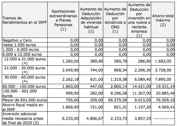 Estimación de ahorro adicional por tramo de ingresos.