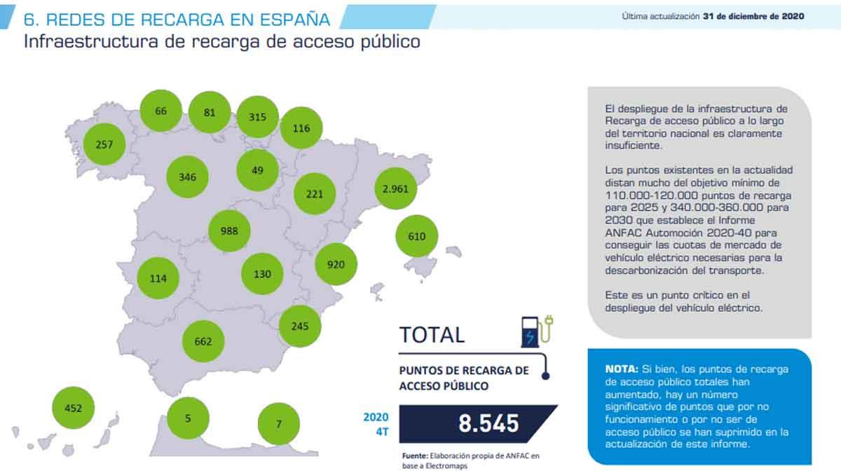 Puntos de recarga públicos en España