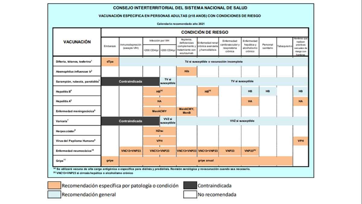 Calendario de vacunas personas de riesgo adultos
