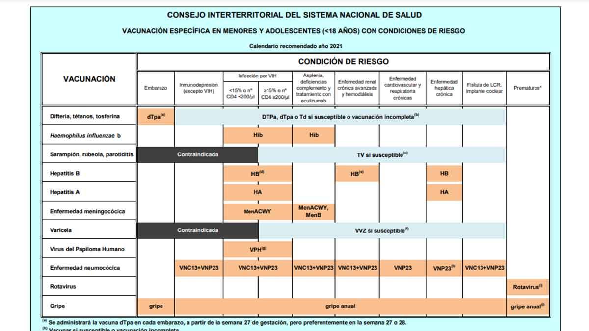 Calendario de vacunas niños riesgo