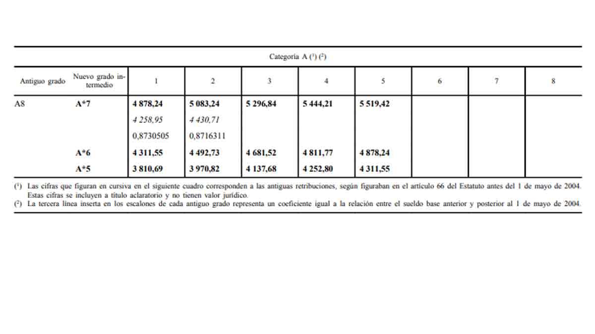 Salario de los funcionarios europeos de la clase A