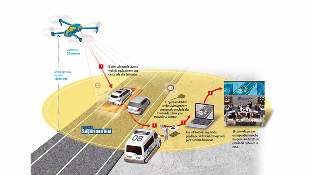 Funcionamiento de los drones de la DGT
