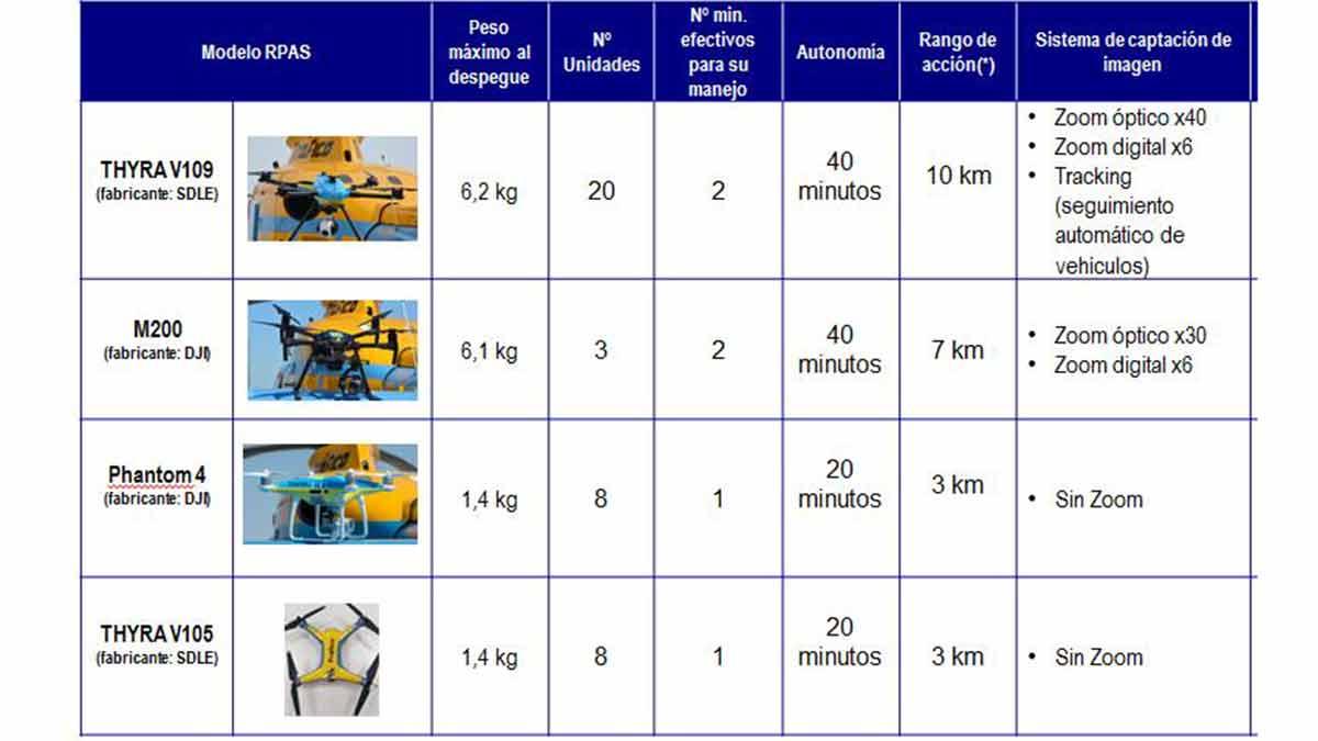 Tipos de drones de la DGT