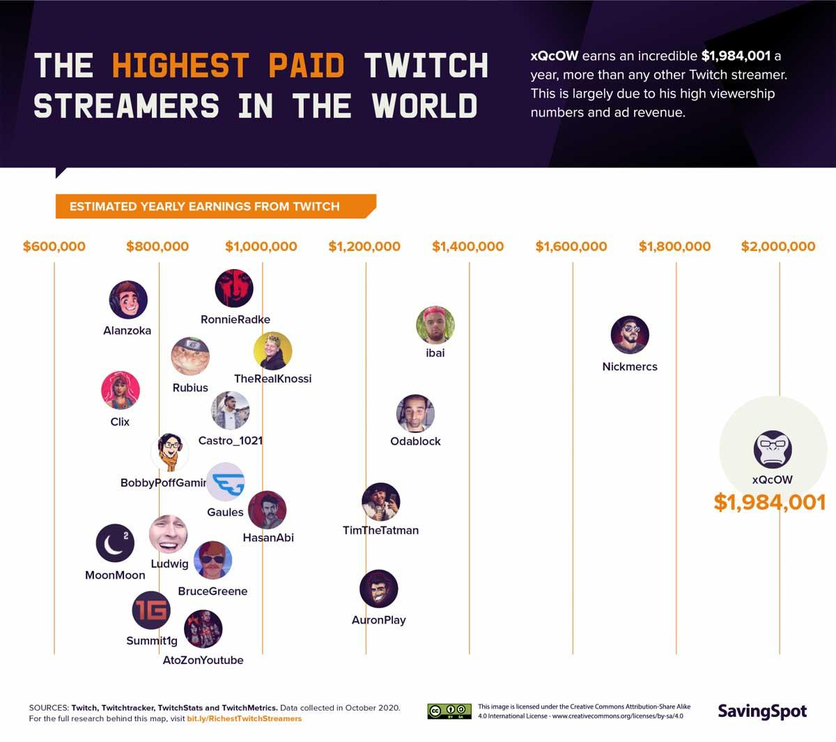 Los mejor pagados en Twitch